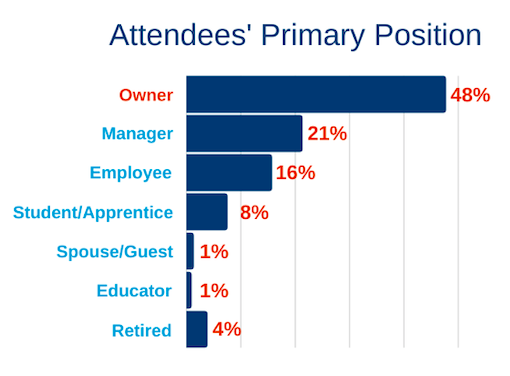 Attendees-Primary-Position